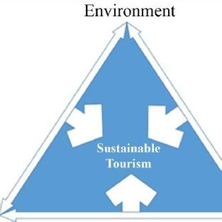 Articles on sustainable tourism development